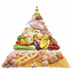 items of food arranged in a pyramid by food group